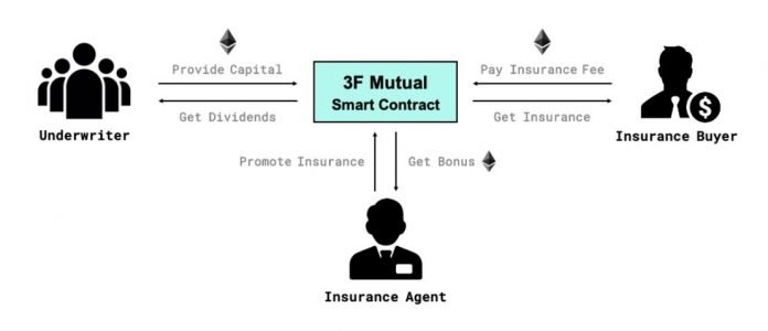 3F Mutual - Collective Insurance Against MakerDAO Risks