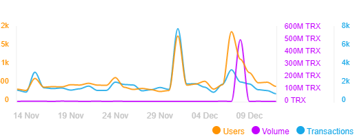 Users, volume, and transactions on JustSwap in the past 30 days. Source: DappRadar