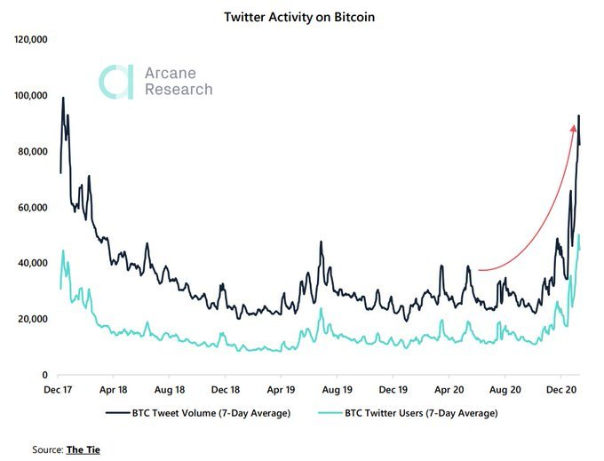 Twitter is sold on Bitcoin - What now?
