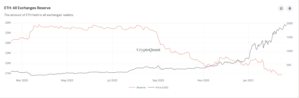 These 3 metrics indicate a bullish trajectory for Ethereum